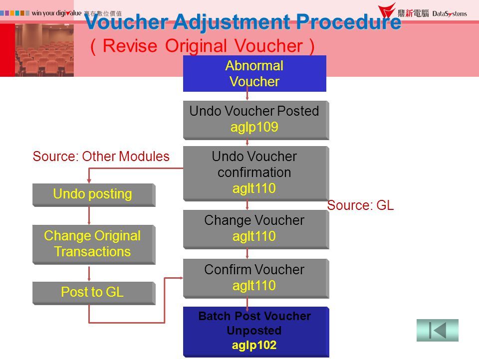 Undo Voucher Posted aglp109 Batch Post Voucher Unposted aglp102 Abnormal Voucher Change Voucher aglt110 Voucher Adjustment Procedure ( Revise Original Voucher ) Undo Voucher confirmation aglt110 Undo posting Change Original Transactions Post to GL Confirm Voucher aglt110 Source: GL Source: Other Modules