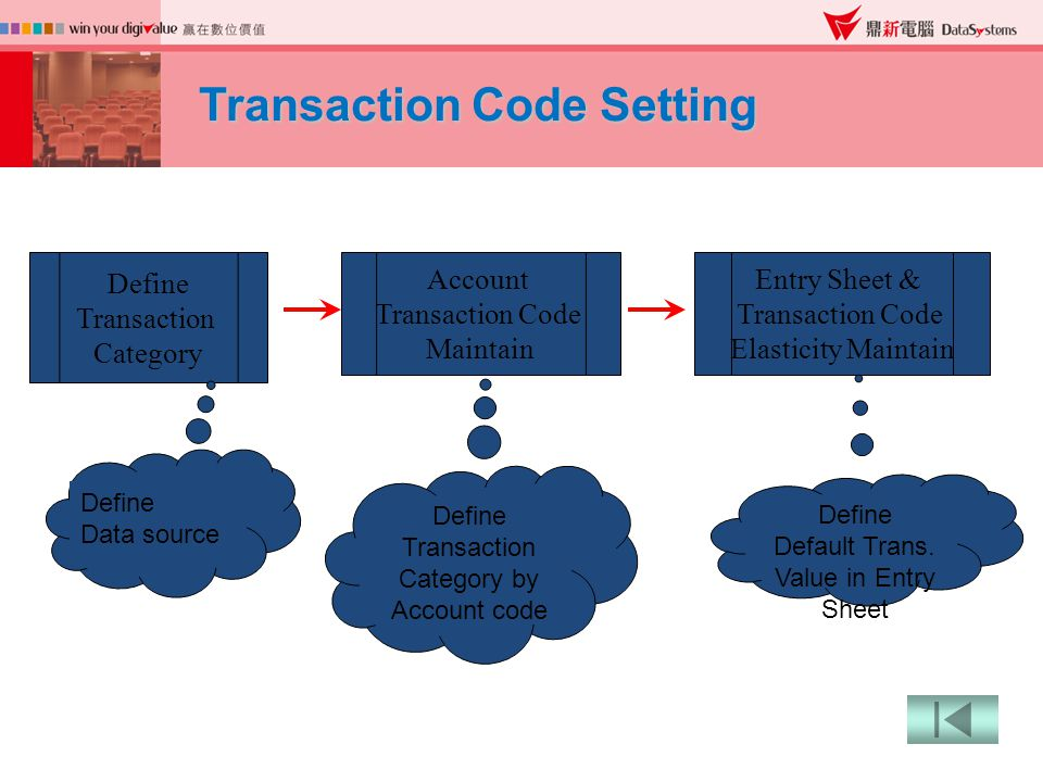 Transaction Code Setting Define Transaction Category Define Data source Account Transaction Code Maintain Define Transaction Category by Account code Entry Sheet & Transaction Code Elasticity Maintain Define Default Trans.