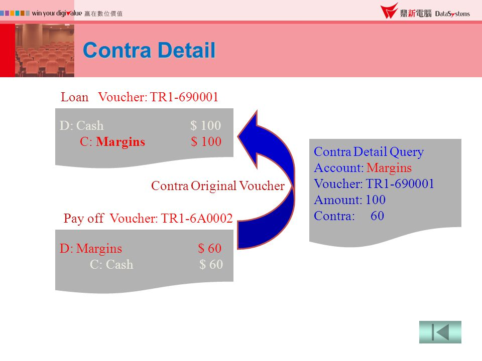 Contra Detail D: Cash $ 100 C: Margins $ 100 D: Margins $ 60 C: Cash $ 60 Loan Voucher: TR1-690001 Pay off Voucher: TR1-6A0002 Contra Original Voucher Contra Detail Query Account: Margins Voucher: TR1-690001 Amount: 100 Contra: 60