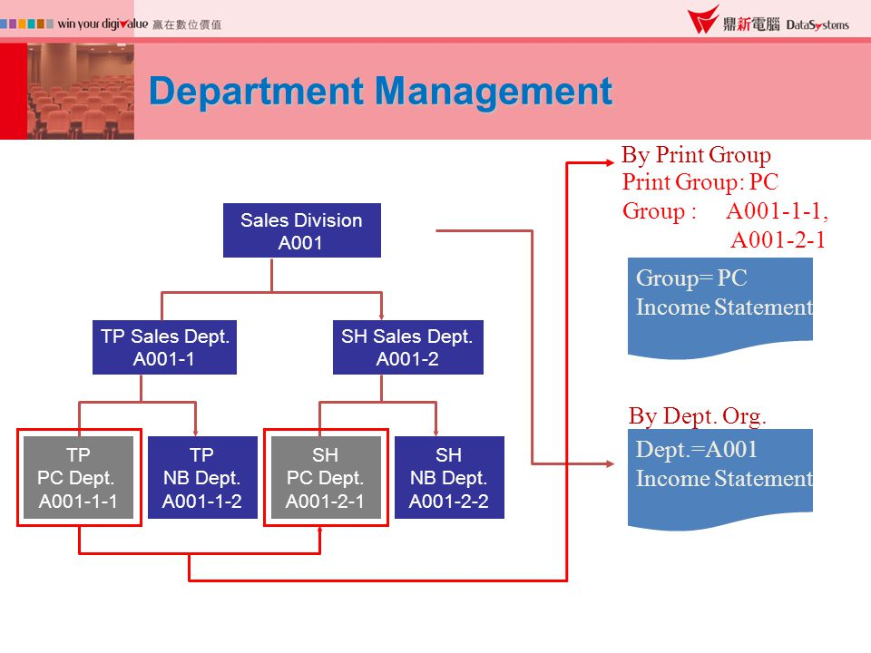 Department Management Sales Division A001 TP Sales Dept.