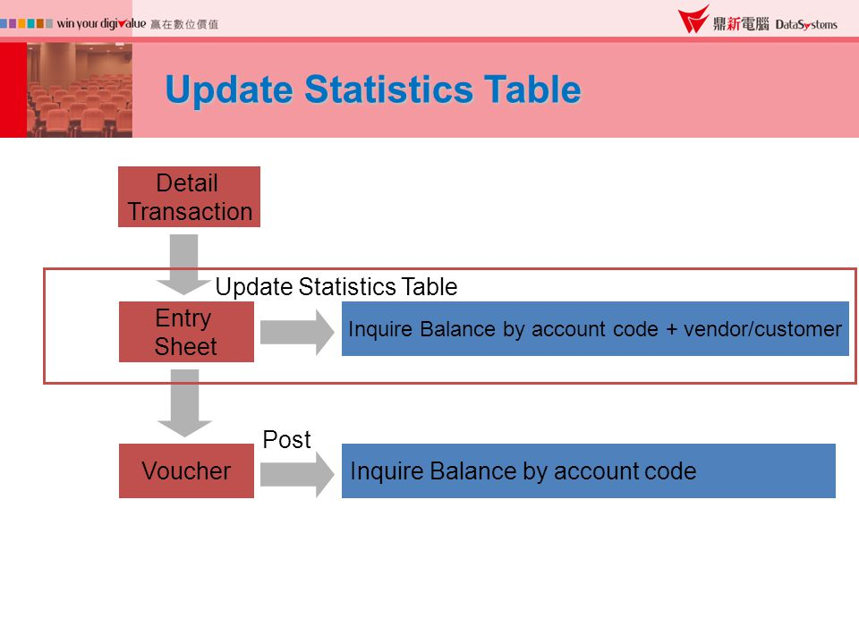 Update Statistics Table Detail Transaction Entry Sheet Voucher Post Inquire Balance by account code + vendor/customer Inquire Balance by account code Update Statistics Table