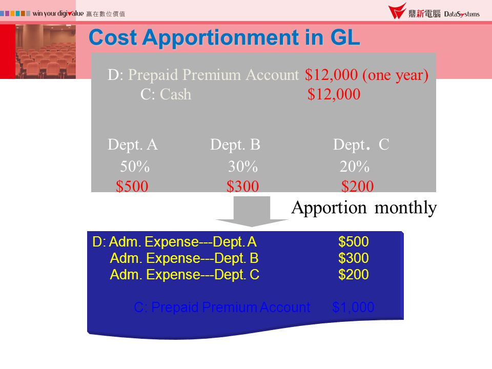 D: Prepaid Premium Account $12,000 (one year) C: Cash $12,000 Dept.