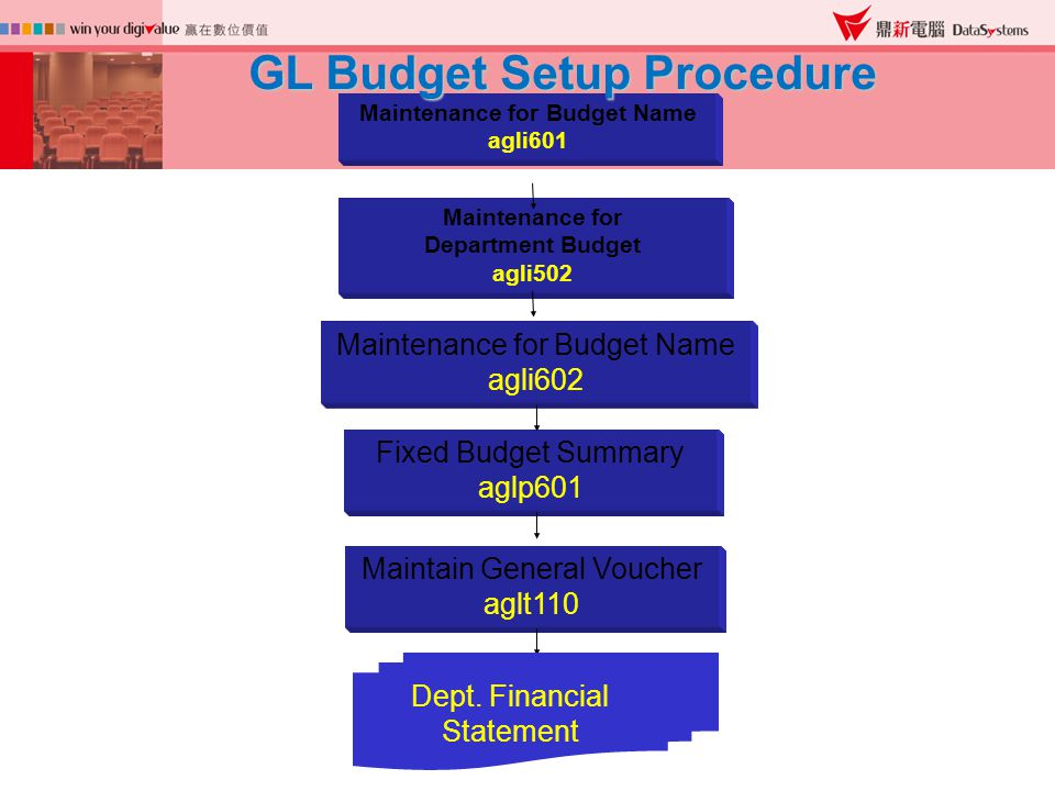 Fixed Budget Summary aglp601 Maintenance for Budget Name agli601 Maintenance for Department Budget agli502 Maintenance for Budget Name agli602 Maintain General Voucher aglt110 Dept.