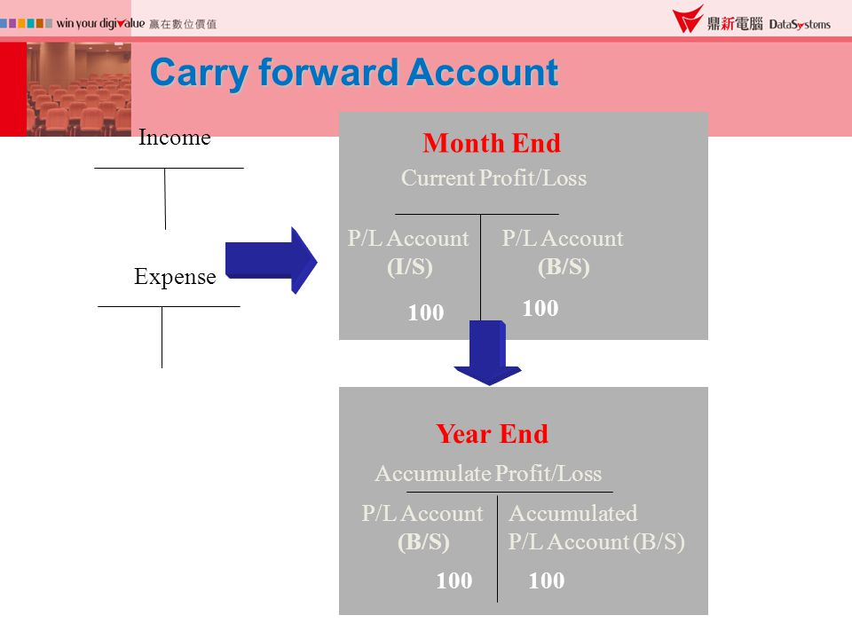 Carry forward Account Income Expense Current Profit/Loss 200 300 100 Month End Year End Accumulate Profit/Loss 100 200 300 100 P/L Account (I/S) 100 Accumulated P/L Account (B/S) Current Profit/Loss P/L Account (B/S) P/L Account (B/S)