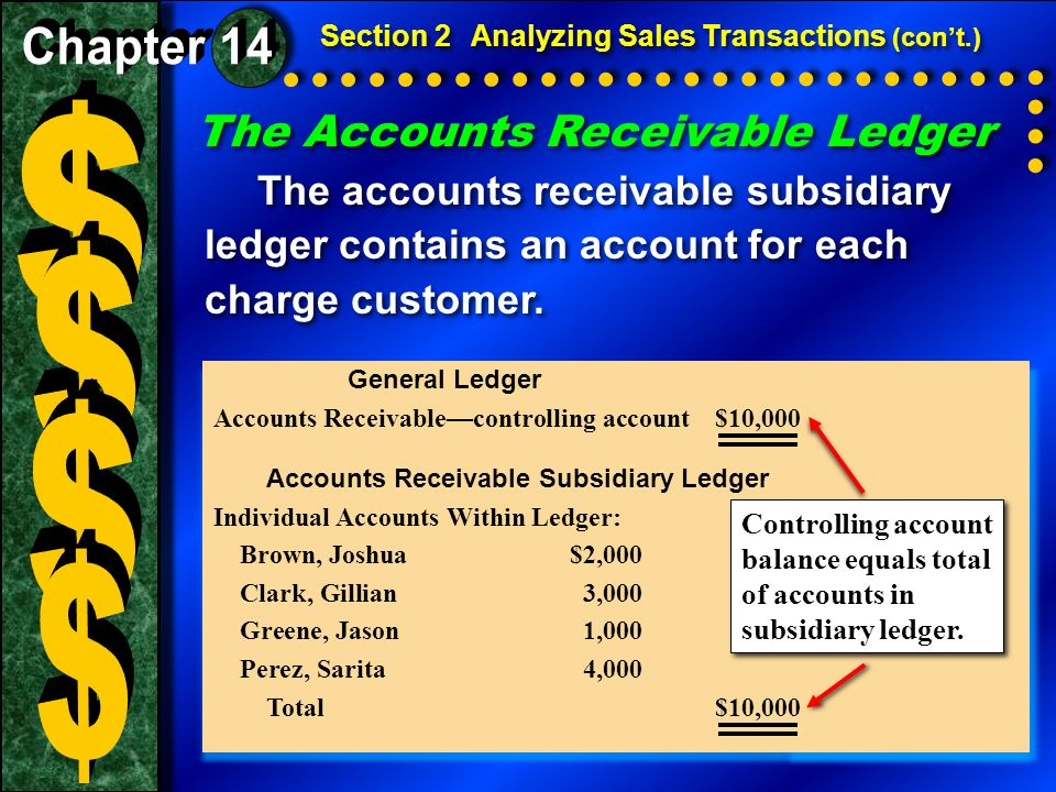 Business Transaction Section 2Analyzing Sales Transactions (con't.) On December 4 On Your Mark issued Credit Memorandum 124 to Gabriel Ramos for the return of merchandise purchased on account, $150 plus $9 sales tax.