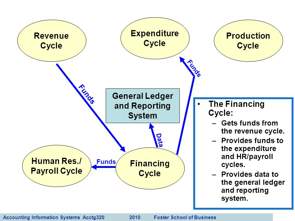 Accounting Information Systems Acctg320 2010 Foster School of Business 15 General Ledger and Reporting System Revenue Cycle Expenditure Cycle Producti