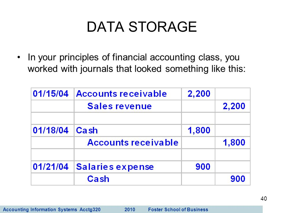 Accounting Information Systems Acctg320 2010 Foster School of Business 40 In your principles of financial accounting class, you worked with journals t