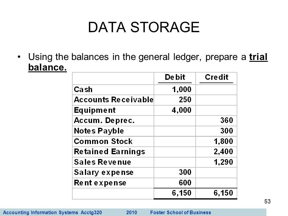 Accounting Information Systems Acctg320 2010 Foster School of Business 53 Using the balances in the general ledger, prepare a trial balance. DATA STOR