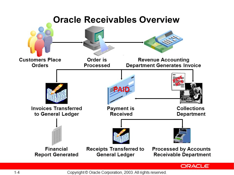 1-5 Copyright © Oracle Corporation, 2003.All rights reserved.