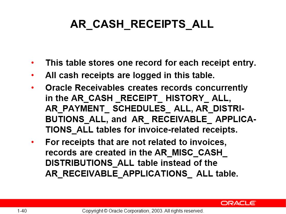 1-40 Copyright © Oracle Corporation, 2003. All rights reserved.