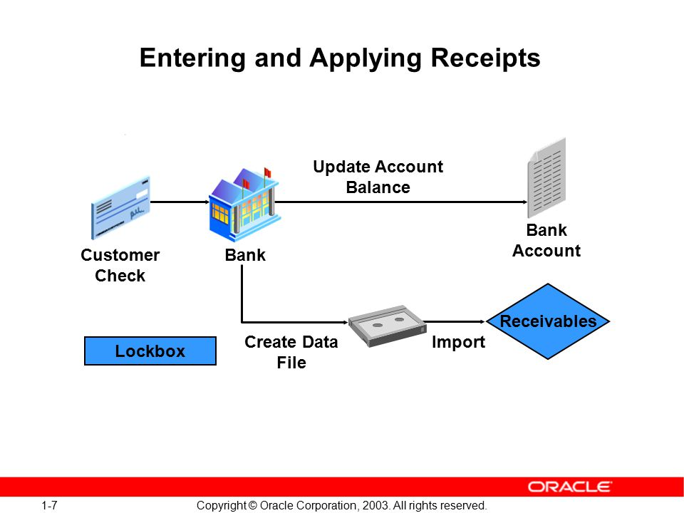 1-28 Copyright © Oracle Corporation, 2003.All rights reserved.