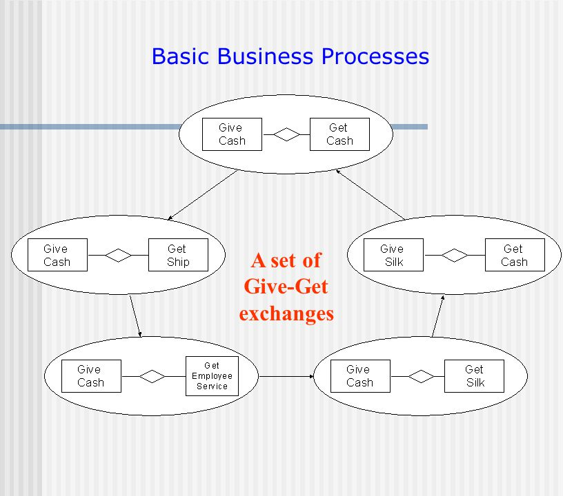 Basic Business Processes A set of Give-Get exchanges