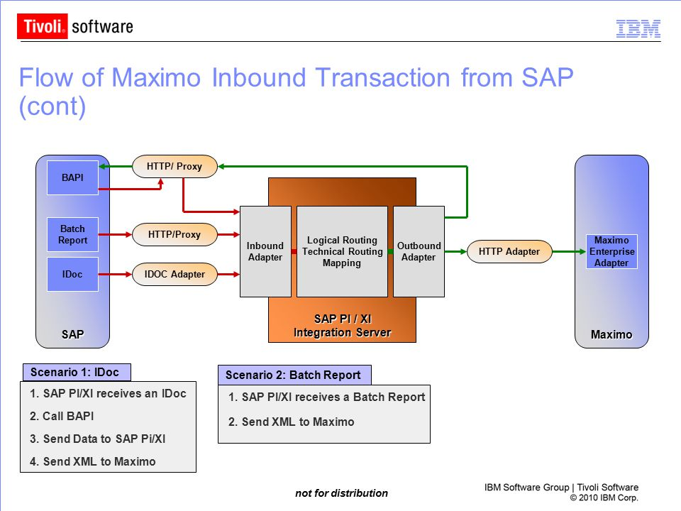 not for distribution Flow of Maximo Inbound Transaction from SAP (cont) IDOC Adapter SAPMaximo HTTP Adapter HTTP/ Proxy BAPI Maximo Enterprise Adapter