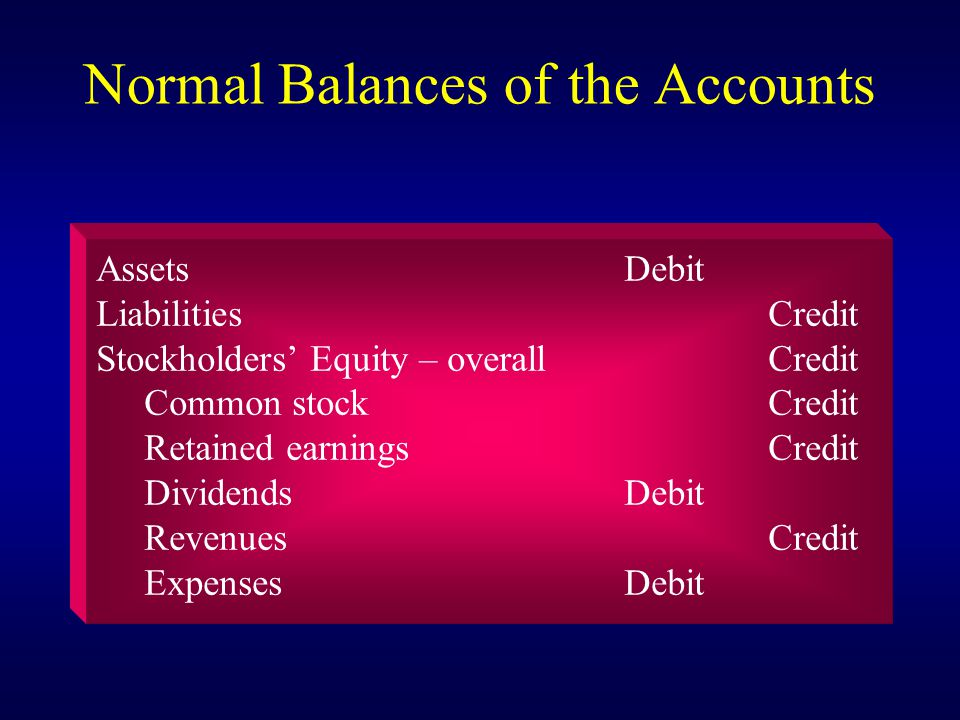 Increase-Decrease-Decrease-Increase Accounting Equation:Assets=Liabilities+ Stockholders' Equity Rules of Debit and Credit: Debit + Debit – Debit – Credit – Credit + Credit +