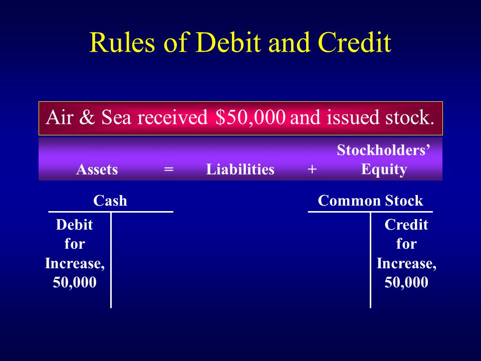 Normal Balances of the Accounts AssetsDebit LiabilitiesCredit Stockholders' Equity – overallCredit Common stockCredit Retained earningsCredit DividendsDebit RevenuesCredit ExpensesDebit