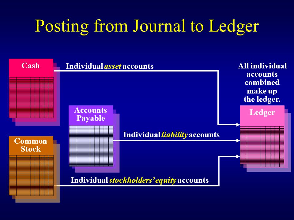 Posting from Journal to Ledger The ledger is a grouping of all the accounts; it shows their balances.