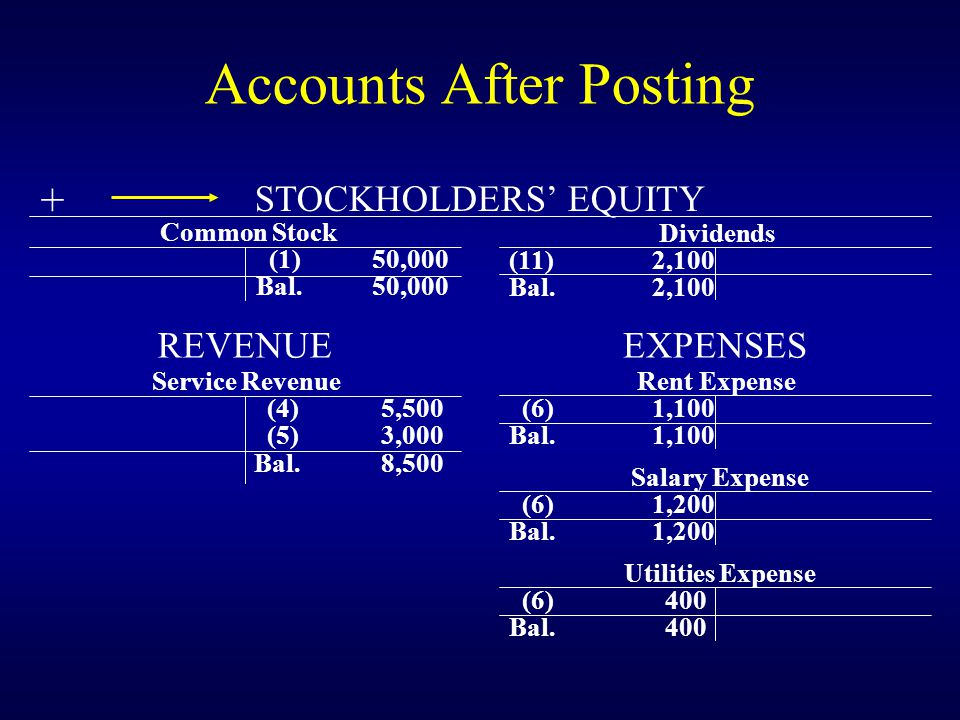 Accounts After Posting Cash (1)50,000 (2)40,000 (4) 5,500 (6) 2,700 (9) 1,000 (7) 400 (10)22,000(11) 2,100 Bal.33,300 Accounts Receivable (5) 3,000 (9) 1,000 Bal.