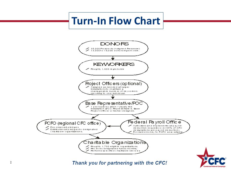 Turn-In Flow Chart 2 Thank you for partnering with the CFC!