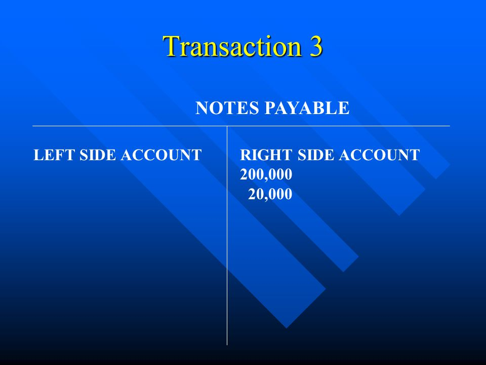 Transaction 3 NOTES PAYABLE LEFT SIDE ACCOUNTRIGHT SIDE ACCOUNT 200,000 20,000