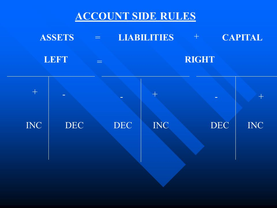 ASSETS = LIABILITIESCAPITAL= + LEFTRIGHT + + + - -- INCDEC INCDECINC ACCOUNT SIDE RULES