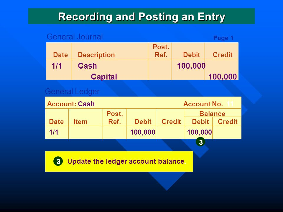 Post.DateDescriptionRef.DebitCredit 1/1Cash 100,000 Capital 100,000 Post.