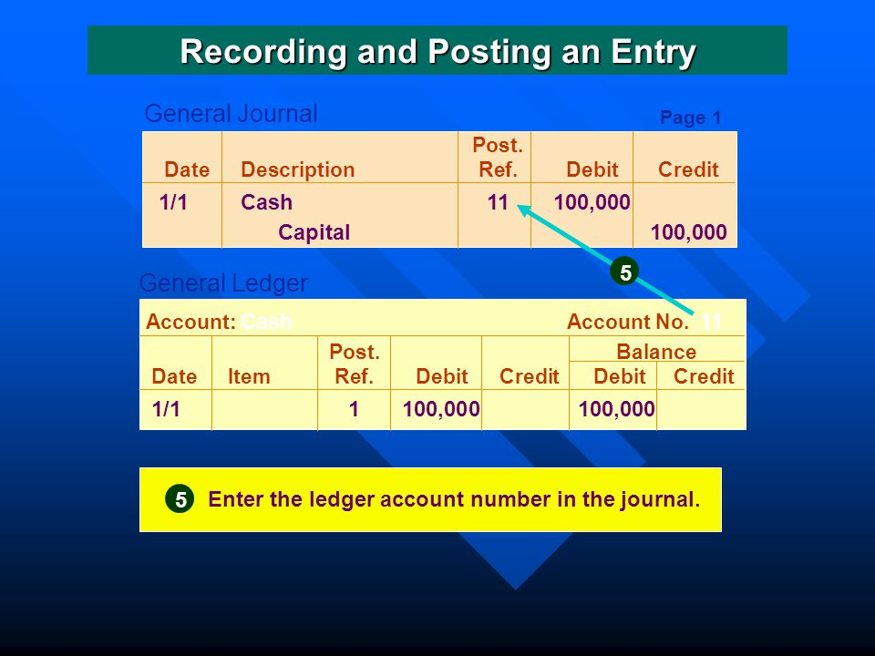 Post.DateDescriptionRef.DebitCredit 1/1Cash11 100,000 Capital 100,000 Post.