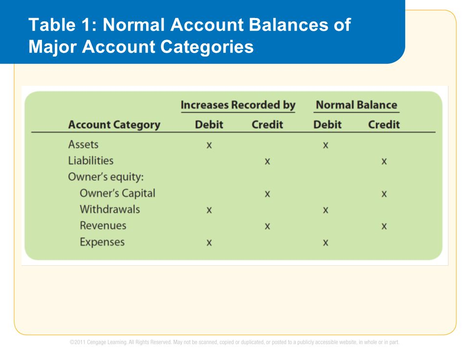 Table 1: Normal Account Balances of Major Account Categories