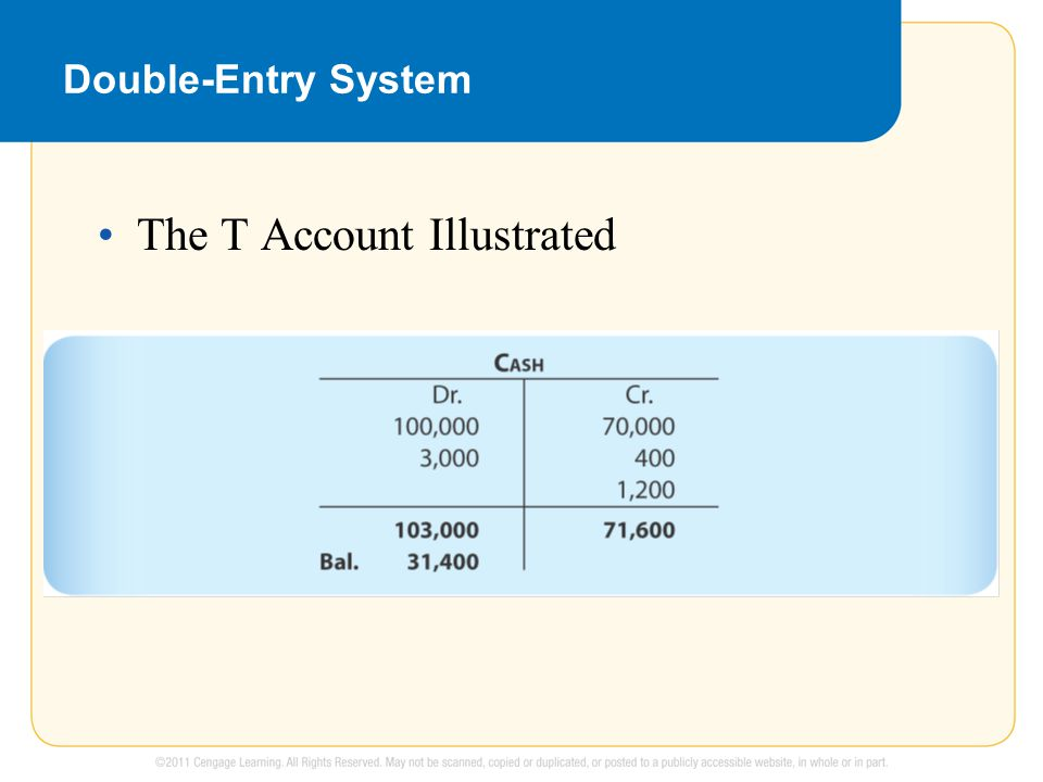 Double-Entry System The T Account Illustrated