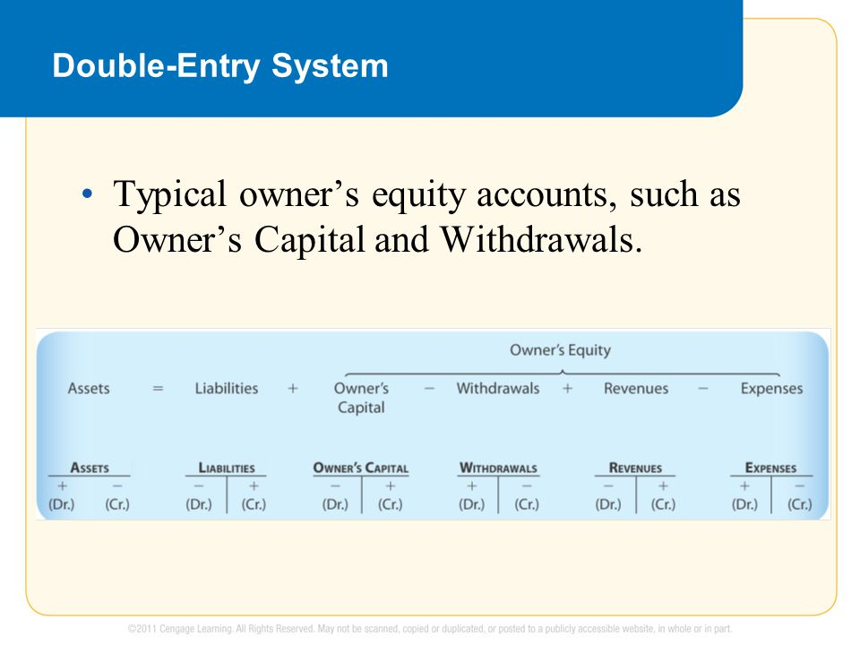 Double-Entry System Typical owner's equity accounts, such as Owner's Capital and Withdrawals.