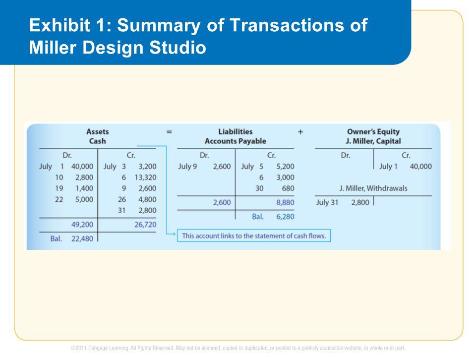 Exhibit 1: Summary of Transactions of Miller Design Studio