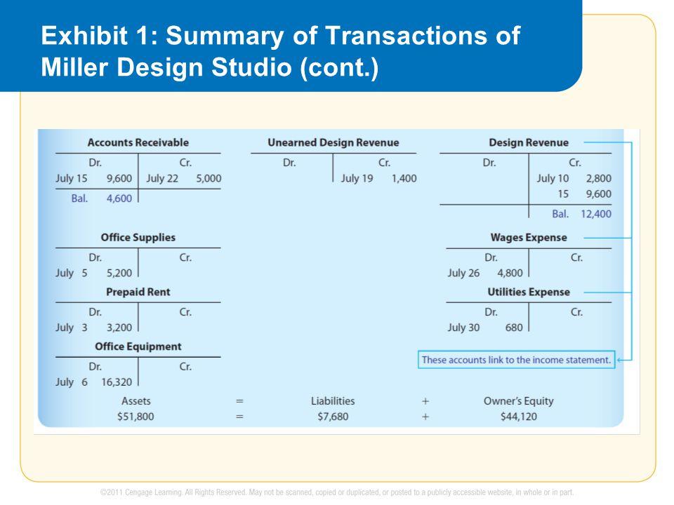 Exhibit 1: Summary of Transactions of Miller Design Studio (cont.)