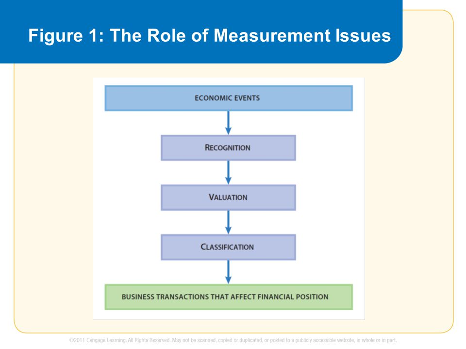 Measurement Issues Three measurement issues must be resolved before a business transaction is recorded.