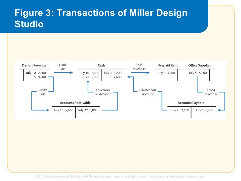 Figure 3: Transactions of Miller Design Studio
