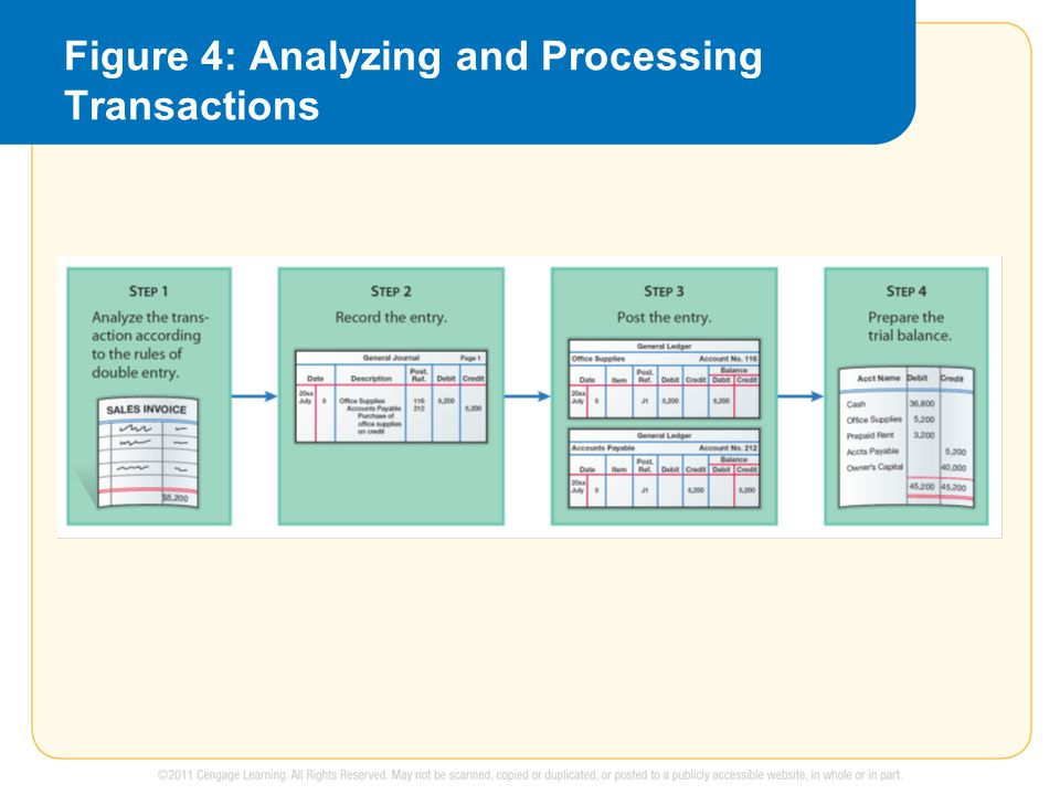Figure 4: Analyzing and Processing Transactions