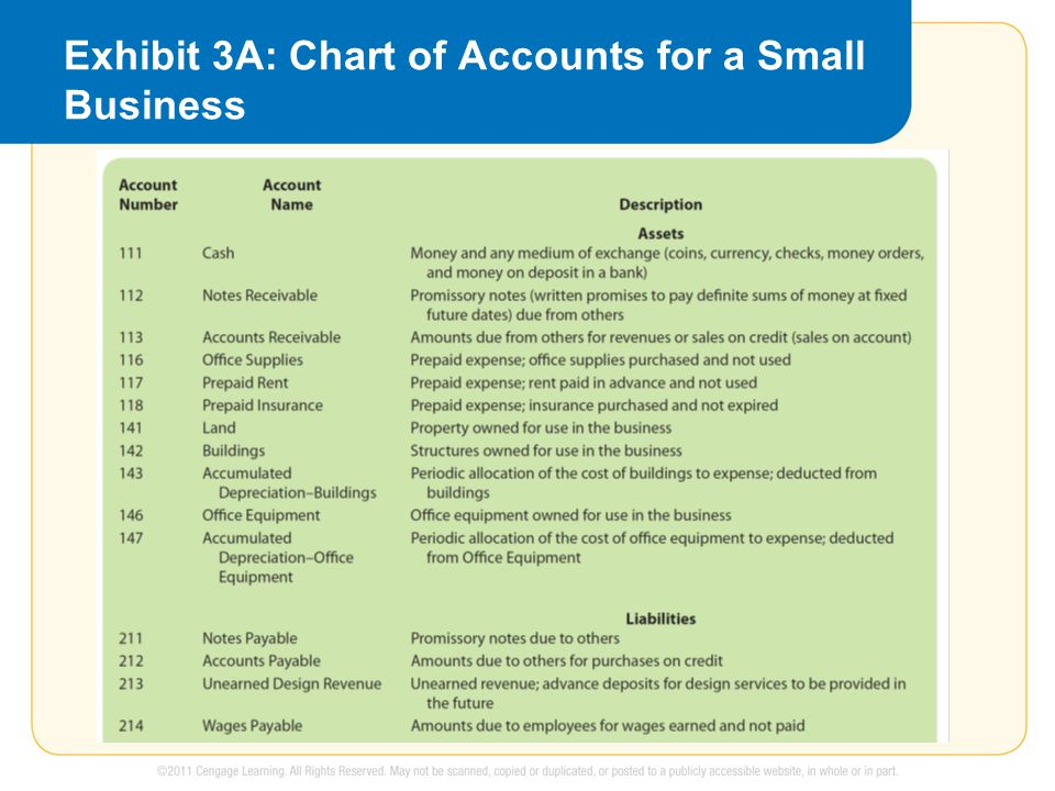 Exhibit 3A: Chart of Accounts for a Small Business