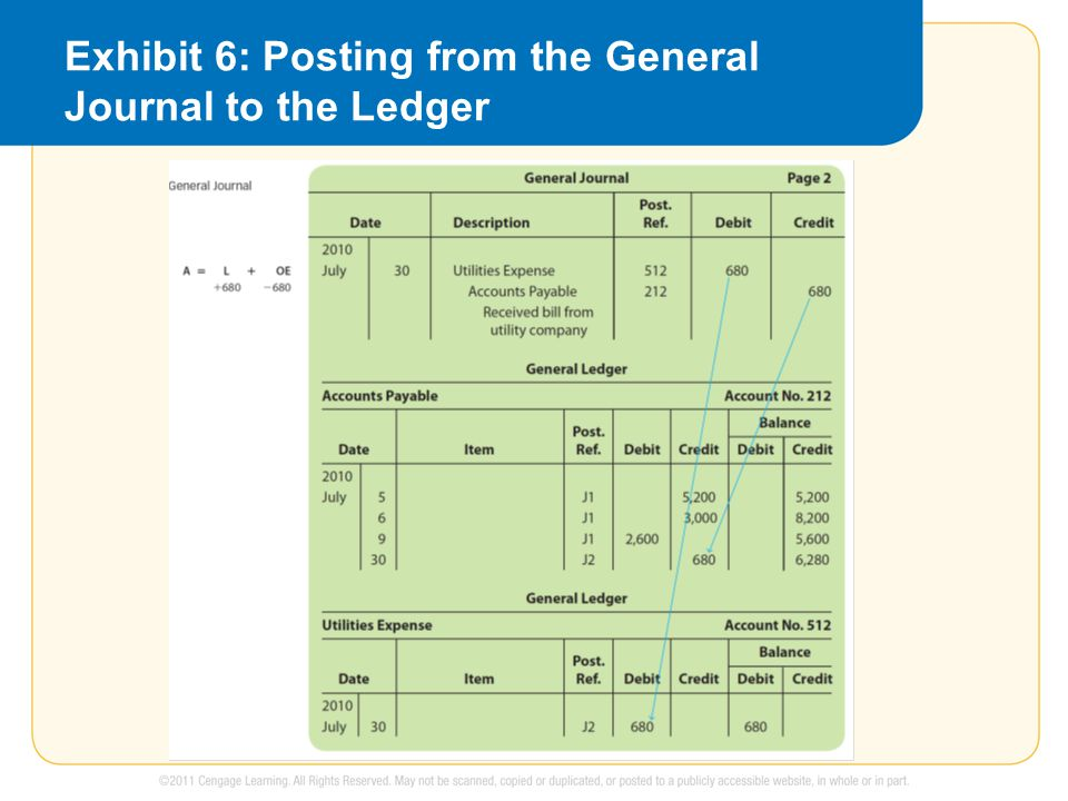 Exhibit 6: Posting from the General Journal to the Ledger