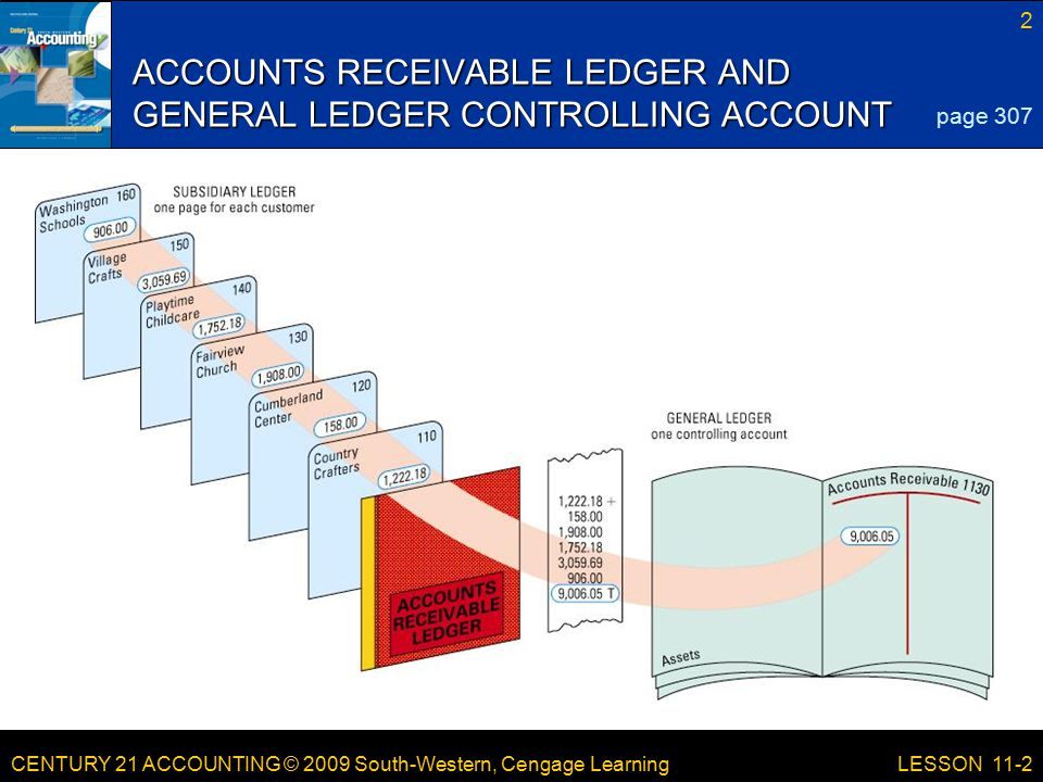 CENTURY 21 ACCOUNTING © 2009 South-Western, Cengage Learning 2 LESSON 11-2 ACCOUNTS RECEIVABLE LEDGER AND GENERAL LEDGER CONTROLLING ACCOUNT page 307