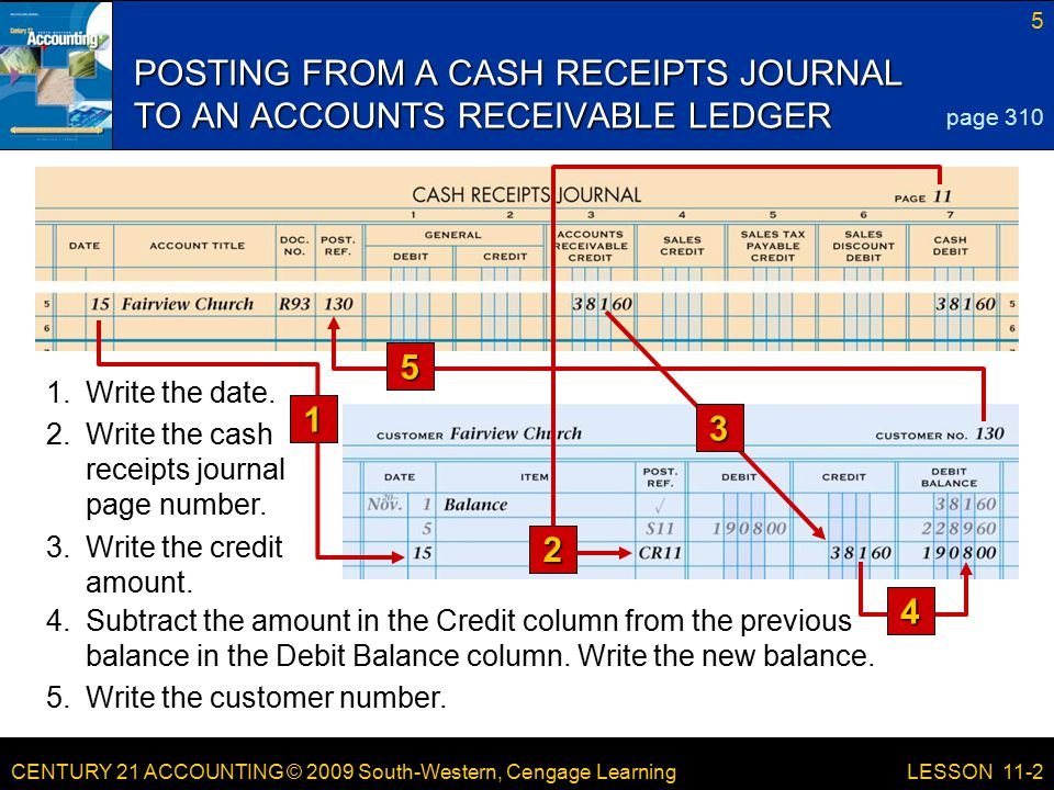CENTURY 21 ACCOUNTING © 2009 South-Western, Cengage Learning 5 LESSON 11-2 POSTING FROM A CASH RECEIPTS JOURNAL TO AN ACCOUNTS RECEIVABLE LEDGER page 310 4.Subtract the amount in the Credit column from the previous balance in the Debit Balance column.