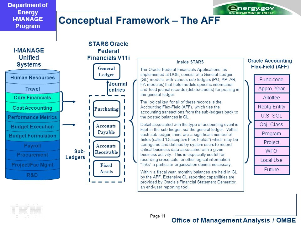 Department of Energy I-MANAGE Program Page 11 Office of Management Analysis / OMBE Conceptual Framework – The AFF Inside STARS The Oracle Federal Fina
