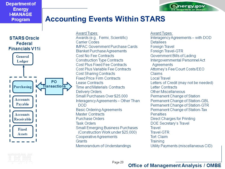Department of Energy I-MANAGE Program Page 29 Office of Management Analysis / OMBE Accounting Events Within STARS General Ledger Purchasing Accounts Payable Accounts Receivable Fixed Assets STARS Oracle Federal Financials V11i Award Types: Awards (e.g., Fermi, Scientific) Carrier Codes IMPAC Government Purchase Cards Blanket Purchase Agreements Cost No Fee Contracts Construction Type Contracts Cost Plus Fixed Fee Contracts Cost Plus Variable Fee Contracts Cost Sharing Contracts Fixed Price Firm Contracts Lease Contracts Time and Materials Contracts Delivery Orders Small Purchases Over $25,000 Interagency Agreements – Other Than DOD Basic Ordering Agreements Master Contracts Purchase Orders Task Orders Small Emerging Business Purchases (Construction Work under $25,000) Cooperative Agreements Grants Memorandum of Understandings PO Transactions Award Types: Interagency Agreements – with DOD Detailees Foreign Travel Foreign Travel-GTR Government Bills of Lading Intergovernmental Personnel Act Agreements Attorney's Fee/Court Costs/EEO Claims Local Travel Letters of Credit (may not be needed) Letter Contracts Other Miscellaneous Permanent Change of Station Permanent Change of Station-GBL Permanent Change of Station-GTR Permanent Change of Station-Tax Penalties Direct Charges for Printing DOE Secretary's Travel Travel Travel-GTR Tort Claim Training Utility Payments (miscellaneous CID)