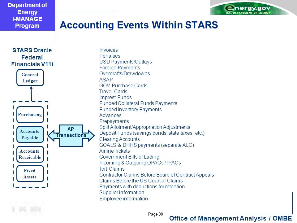 Department of Energy I-MANAGE Program Page 30 Office of Management Analysis / OMBE Accounting Events Within STARS General Ledger Purchasing Accounts P