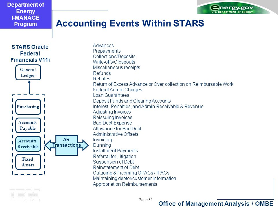 Department of Energy I-MANAGE Program Page 31 Office of Management Analysis / OMBE Accounting Events Within STARS General Ledger Purchasing Accounts Payable Accounts Receivable Fixed Assets STARS Oracle Federal Financials V11i Advances Prepayments Collections/Deposits Write-offs/Closeouts Miscellaneous receipts Refunds Rebates Return of Excess Advance or Over-collection on Reimbursable Work Federal Admin Charges Loan Guarantees Deposit Funds and Clearing Accounts Interest, Penalties, and Admin Receivable & Revenue Adjusting Invoices Reissuing Invoices Bad Debt Expense Allowance for Bad Debt Administrative Offsets Invoicing Dunning Installment Payments Referral for Litigation Suspension of Debt Reinstatement of Debt Outgoing & Incoming OPACs / IPACs Maintaining debtor/customer information Appropriation Reimbursements AR Transactions