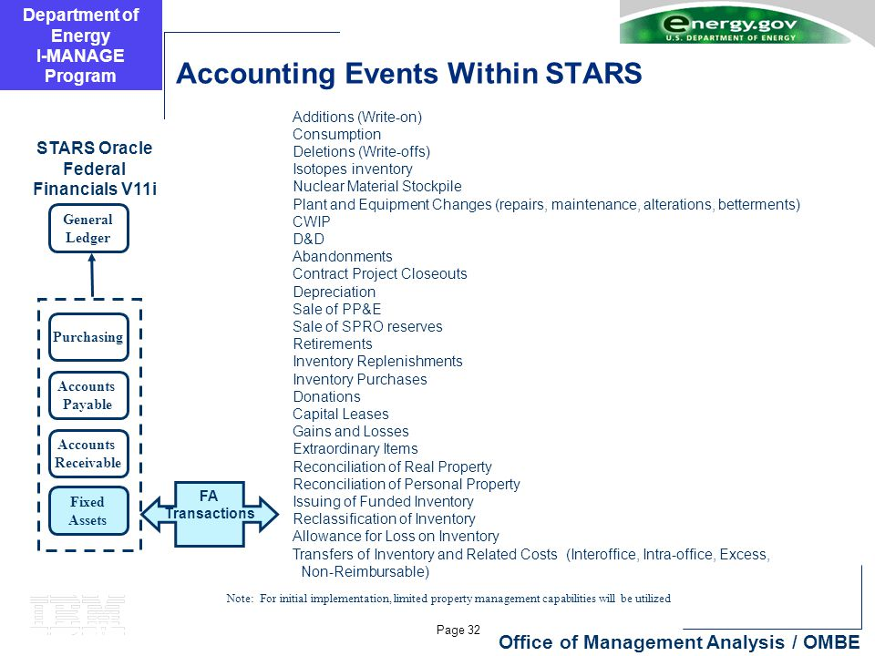 Department of Energy I-MANAGE Program Page 32 Office of Management Analysis / OMBE Accounting Events Within STARS General Ledger Purchasing Accounts P