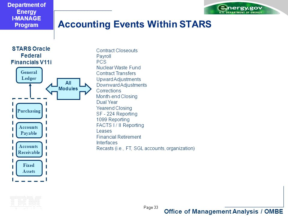 Department of Energy I-MANAGE Program Page 33 Office of Management Analysis / OMBE Accounting Events Within STARS General Ledger Purchasing Accounts Payable Accounts Receivable Fixed Assets STARS Oracle Federal Financials V11i Contract Closeouts Payroll PCS Nuclear Waste Fund Contract Transfers Upward Adjustments Downward Adjustments Corrections Month-end Closing Dual Year Yearend Closing SF - 224 Reporting 1099 Reporting FACTS I / II Reporting Leases Financial Retirement Interfaces Recasts (i.e., FT, SGL accounts, organization) All Modules