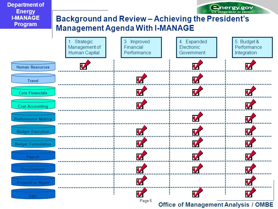 Department of Energy I-MANAGE Program Page 6 Office of Management Analysis / OMBE Background and Review – Achieving the President's Management Agenda