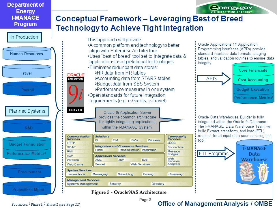 Department of Energy I-MANAGE Program Page 8 Office of Management Analysis / OMBE Conceptual Framework – Leveraging Best of Breed Technology to Achieve Tight Integration Procurement Performance Metrics 2 Budget Formulation Payroll Performance Metrics 1 Core Financials Budget Execution Cost Accounting Travel R&D Project/Fac Mgmt Human Resources In Production I-MANAGE Data Warehouse Planned Systems Oracle 9i Application Server provides the common architecture for tightly integrating applications within the I-MANAGE System.