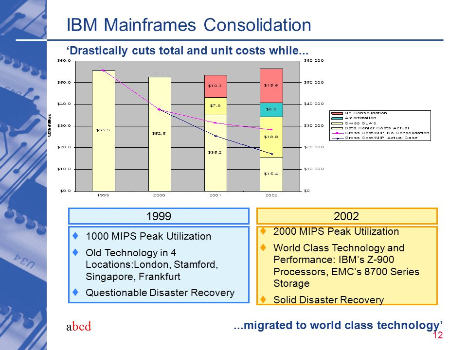 abcd 12 IBM Mainframes Consolidation 'Drastically cuts total and unit costs while......migrated to world class technology'  1000 MIPS Peak Utilizatio
