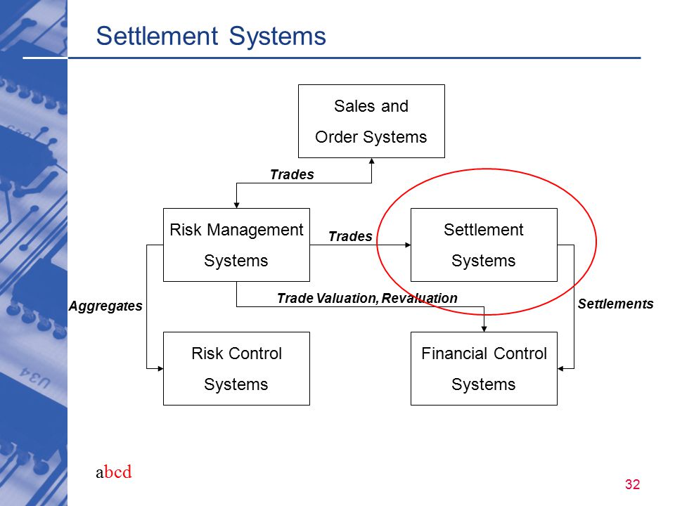 abcd 32 Settlement Systems Sales and Order Systems Risk Management Systems Settlement Systems Risk Control Systems Financial Control Systems Trades Ag