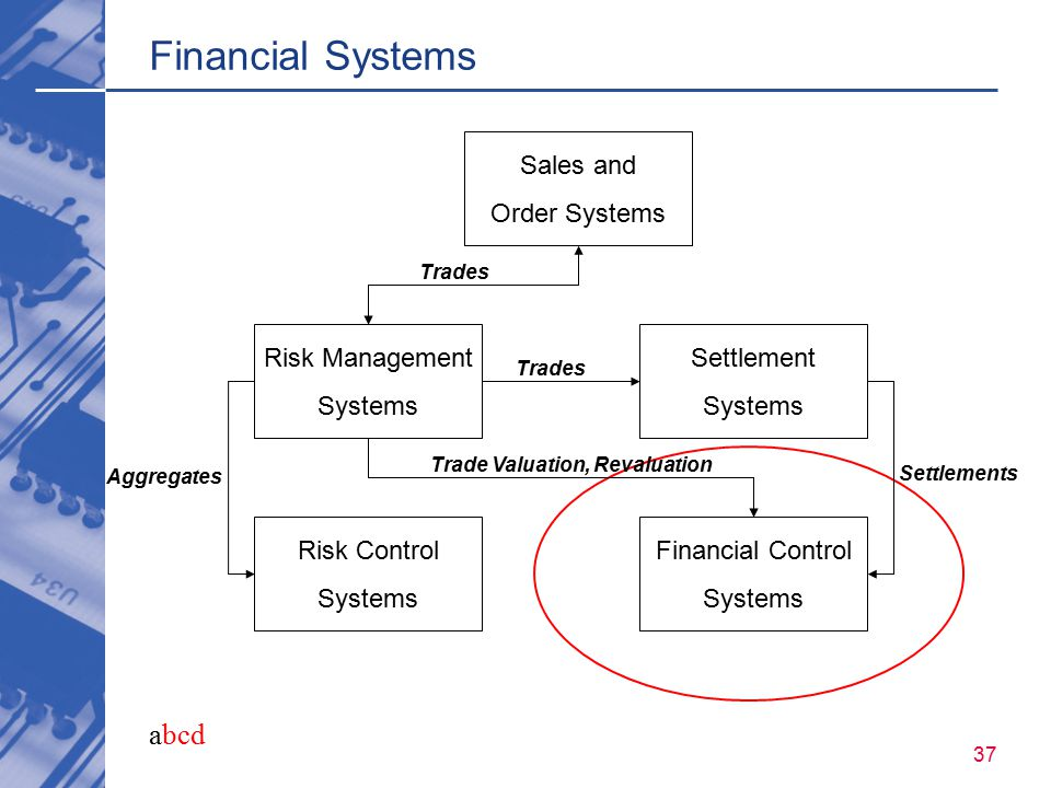 abcd 37 Financial Systems Sales and Order Systems Risk Management Systems Settlement Systems Risk Control Systems Financial Control Systems Trades Agg