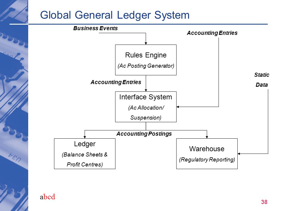 abcd 38 Global General Ledger System Rules Engine (Ac Posting Generator) Interface System (Ac Allocation/ Suspension) Ledger (Balance Sheets & Profit